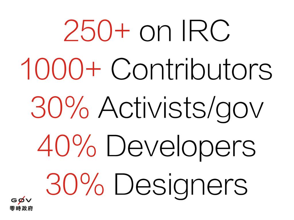 250+ on IRC 1000+ Contributors 30% Activists/go...