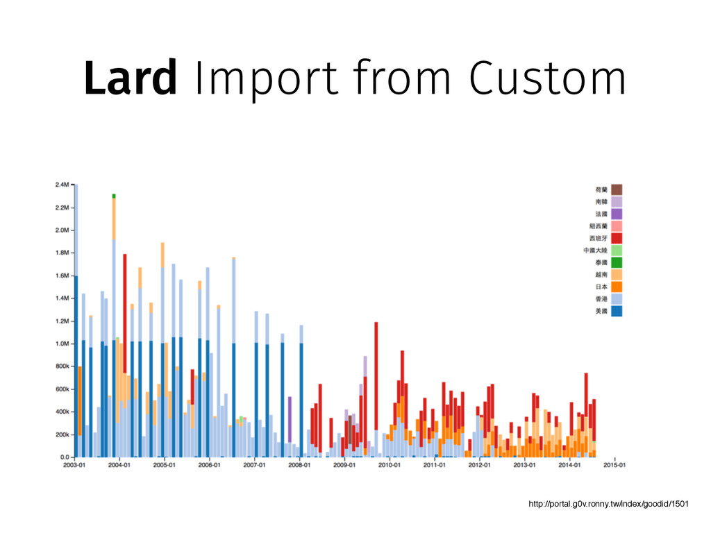 Lard Import from Custom http://portal.g0v.ronny...