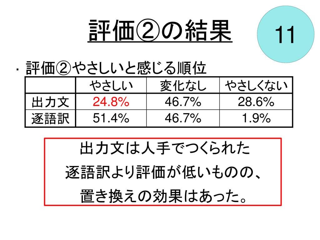 評価②の結果 11 やさしい 変化なし やさしくない 出力文 24.8% 46.7% 28.6...