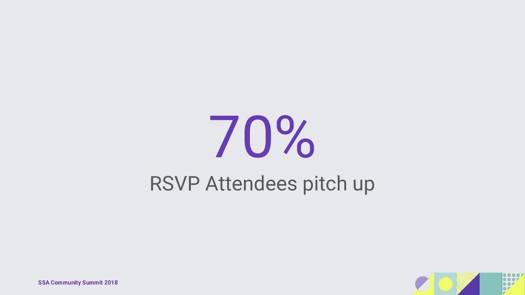 SSA Community Summit 2018 70% RSVP Attendees pi...
