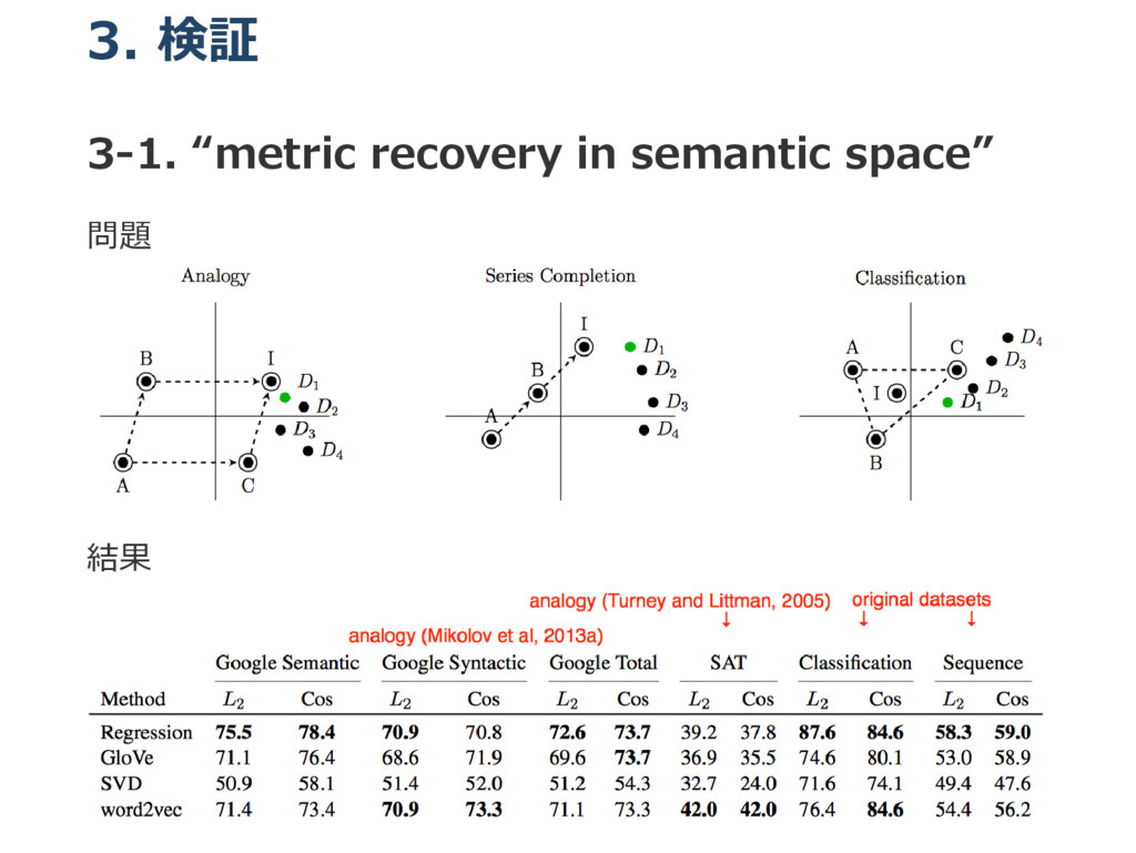 "3. 検証 3‒1. ""metric recovery in semantic space"" ..."