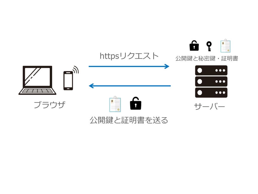 ブラウザ サーバー 公開鍵と証明書を送る 公開鍵と秘密鍵・証明書 httpsリクエスト