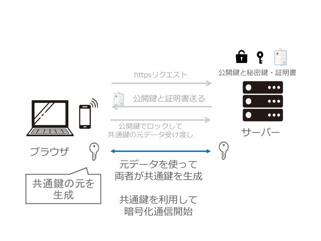 ブラウザ 公開鍵と証明書送る httpsリクエスト 公開鍵でロックして 共通鍵の元データ受け渡...