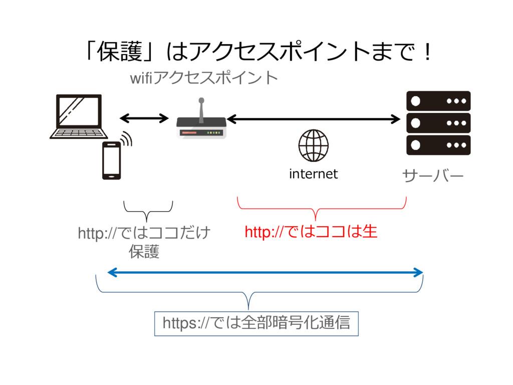 「保護」はアクセスポイントまで! サーバー wifiアクセスポイント internet htt...
