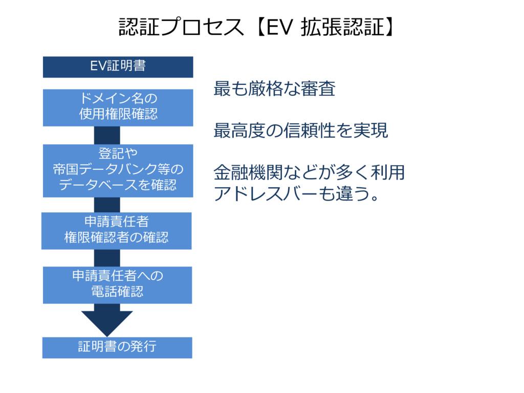 認証プロセス【EV 拡張認証】 証明書の発行 ドメイン名の 使用権限確認 登記や 帝国データバ...