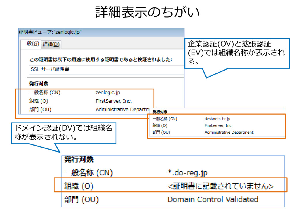 詳細表示のちがい 企業認証(OV)と拡張認証 (EV)では組織名称が表示され る。 ドメイン認...