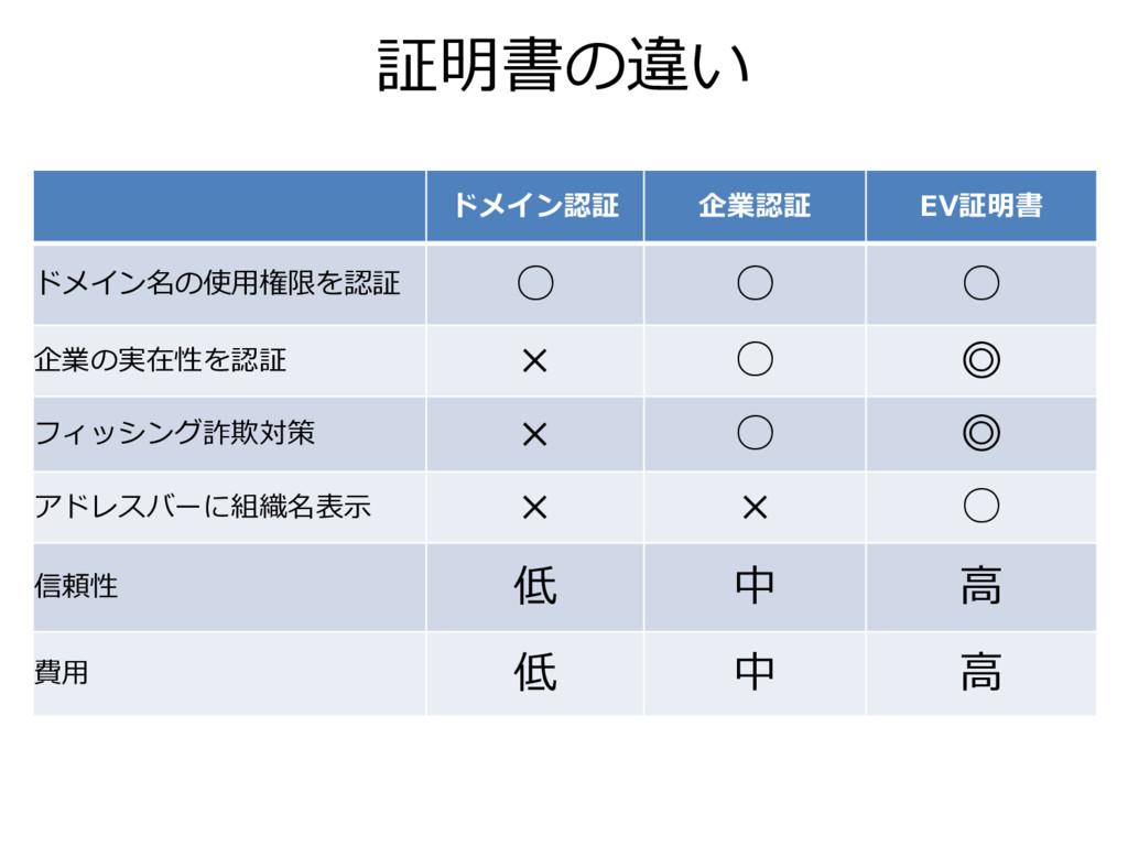 証明書の違い ドメイン認証 企業認証 EV証明書 ドメイン名の使用権限を認証 ○ ○ ○ 企業...