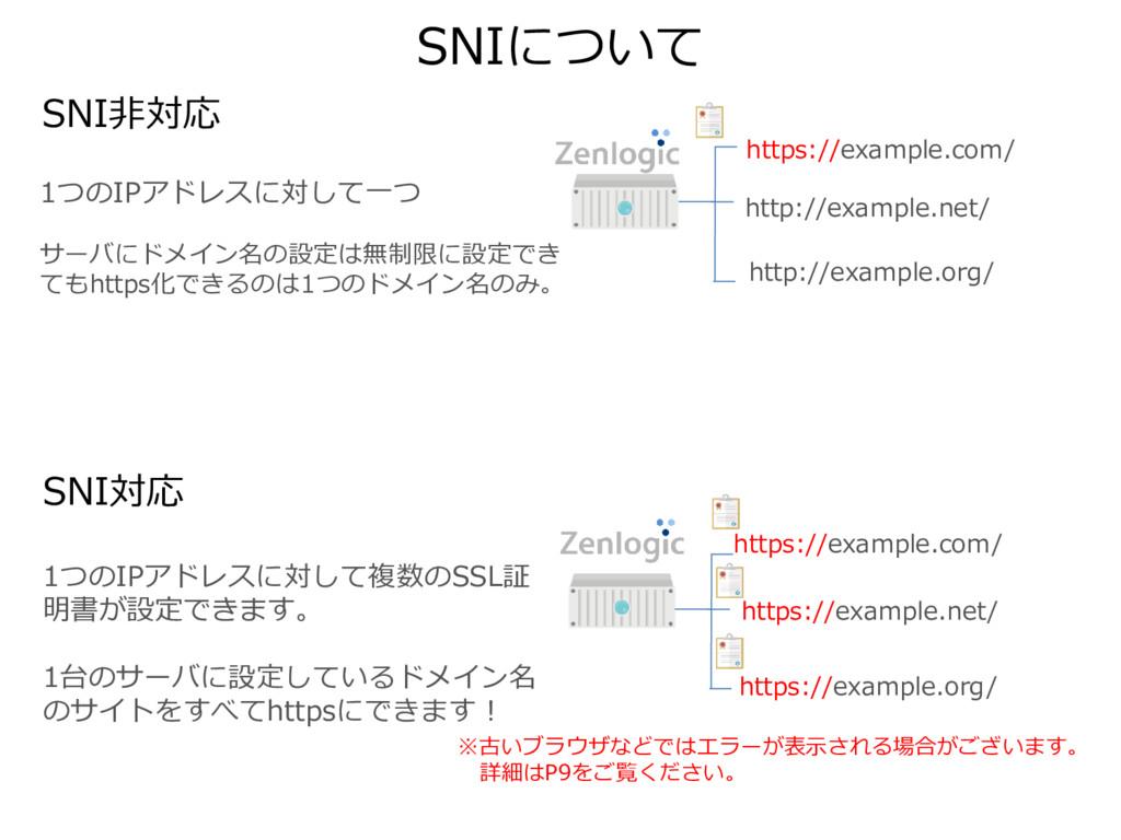 SNIについて SNI非対応 1つのIPアドレスに対して一つ サーバにドメイン名の設定は無制限...