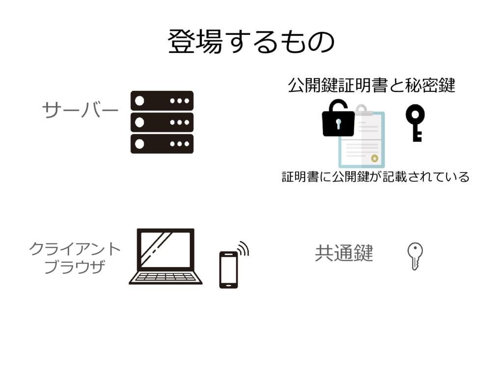 サーバー 登場するもの クライアント ブラウザ 共通鍵 公開鍵証明書と秘密鍵 証明書に公開鍵が...