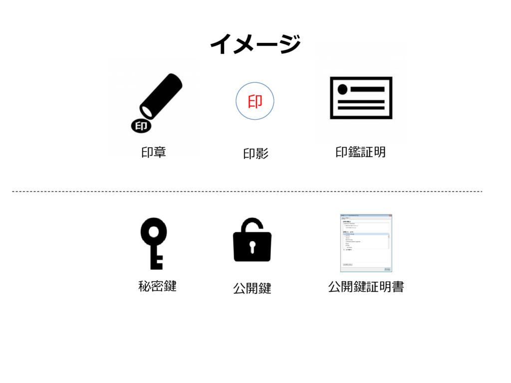 イメージ 印 印章 印影 印鑑証明 秘密鍵 公開鍵 公開鍵証明書