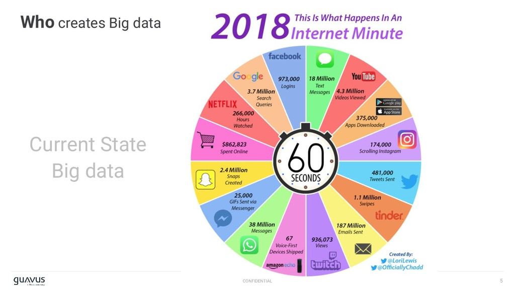 5 CONFIDENTIAL Who creates Big data Current Sta...