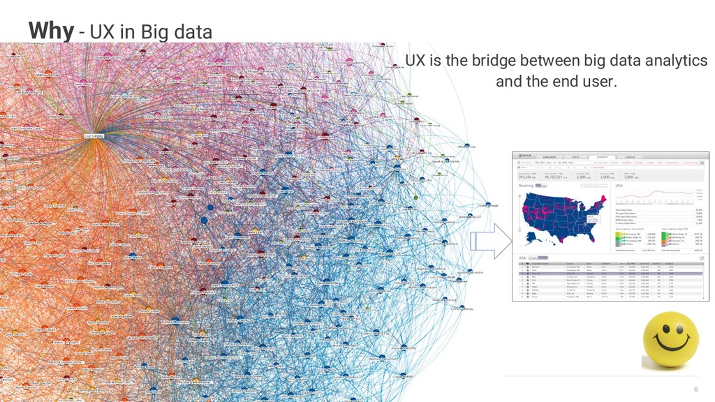 6 CONFIDENTIAL Why - UX in Big data UX is the b...
