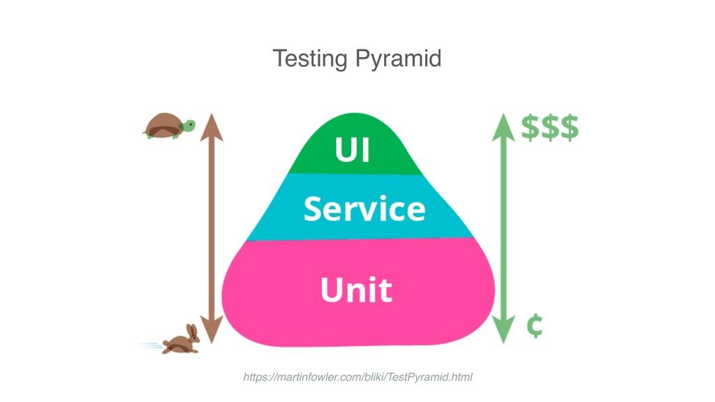 Testing Pyramid https://martinfowler.com/bliki/...