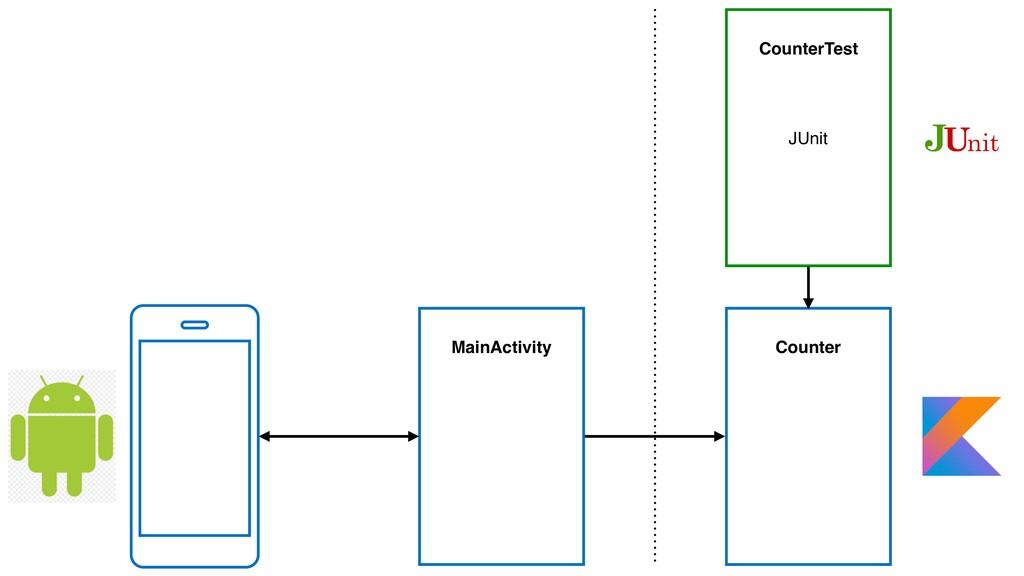 MainActivity Counter CounterTest JUnit