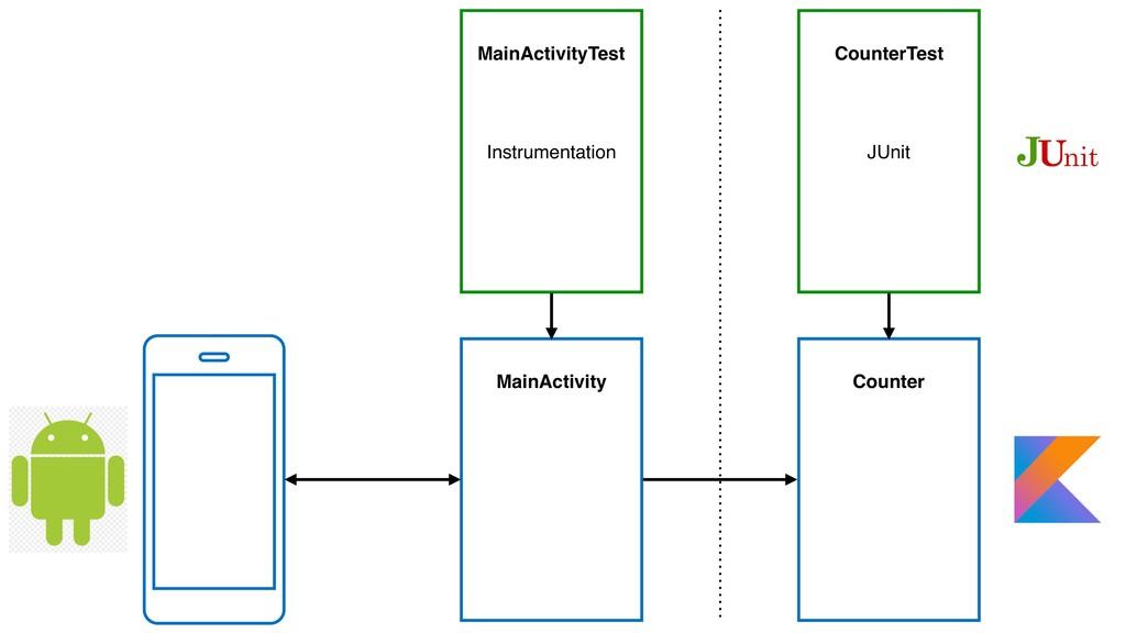 MainActivity Counter MainActivityTest CounterTe...