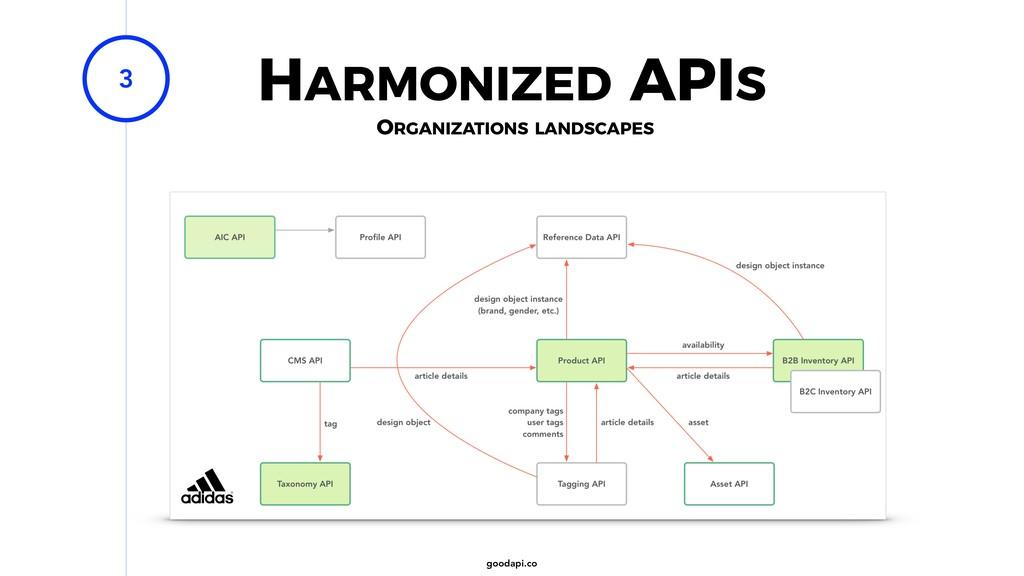 goodapi.co HARMONIZED APIS 3 ORGANIZATIONS LAND...