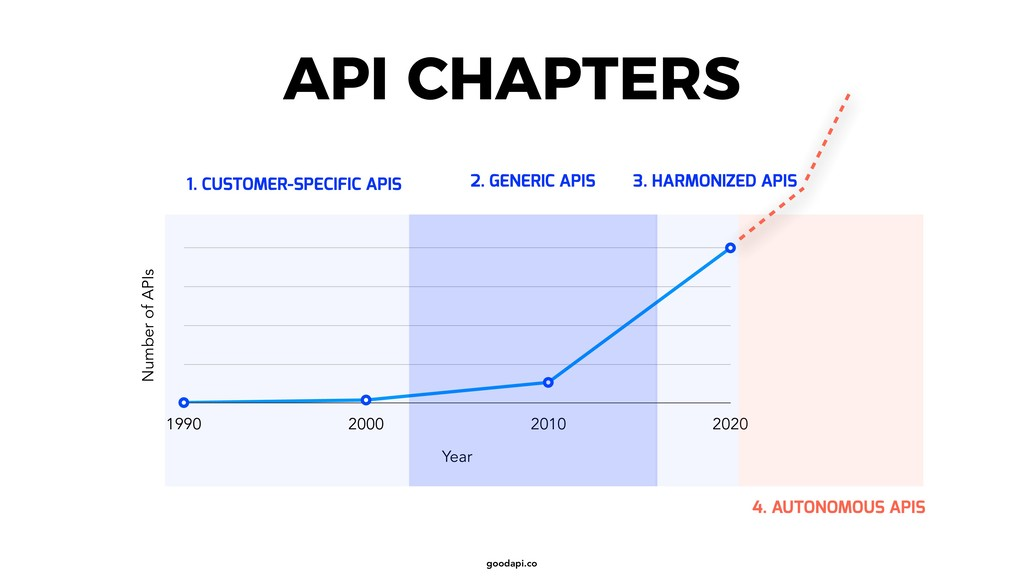 goodapi.co API CHAPTERS Number of APIs Year 199...