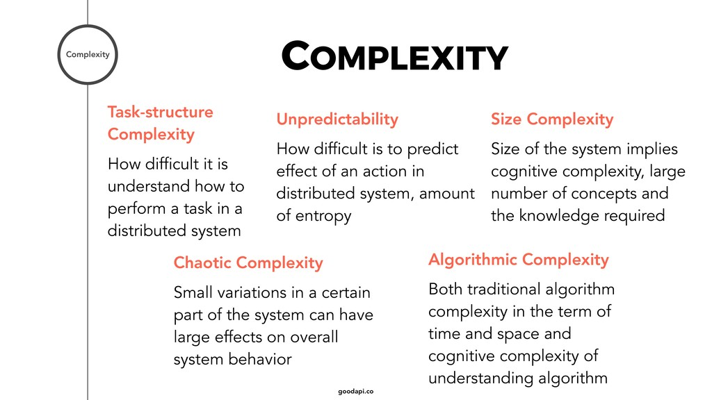 goodapi.co COMPLEXITY Complexity Task-structure...
