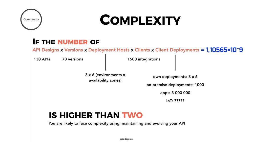goodapi.co COMPLEXITY Complexity API Designs x ...