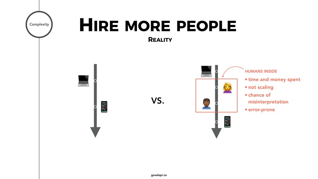 goodapi.co HIRE MORE PEOPLE Complexity REALITY ...