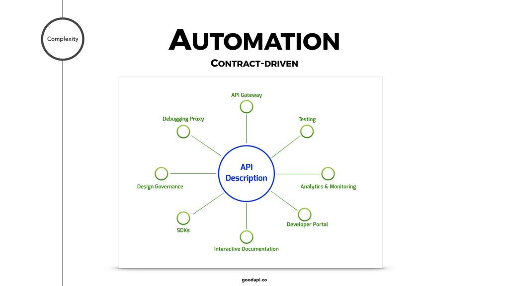goodapi.co Complexity AUTOMATION CONTRACT-DRIVEN