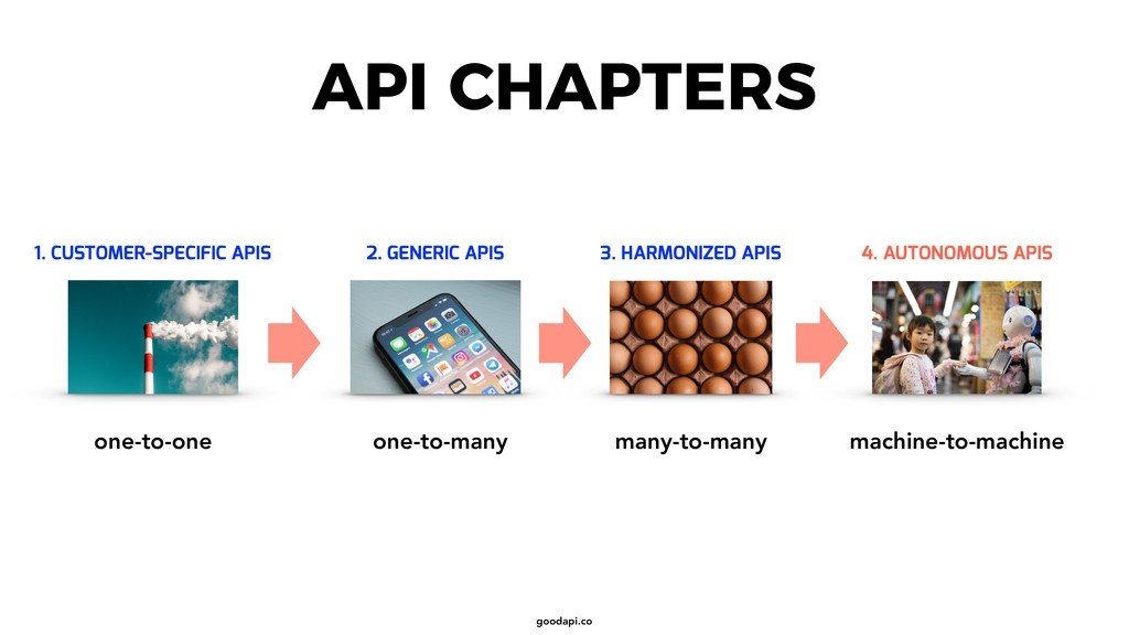 goodapi.co 1. CUSTOMER-SPECIFIC APIS 2. GENERIC...