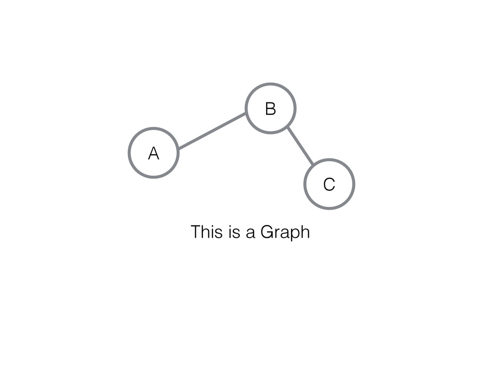 C A B This is a Graph