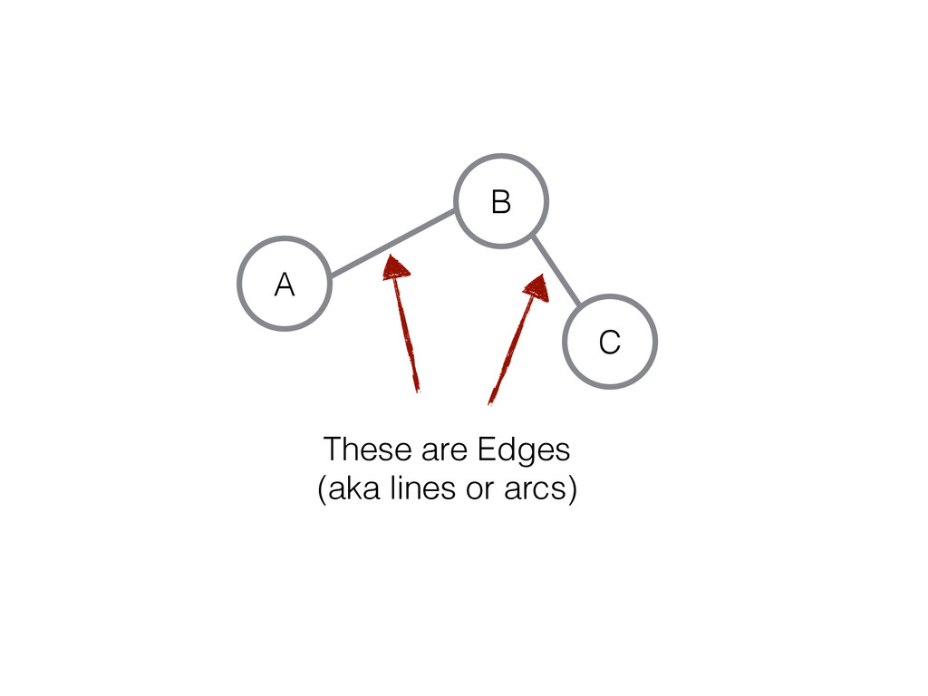 C A B These are Edges (aka lines or arcs)