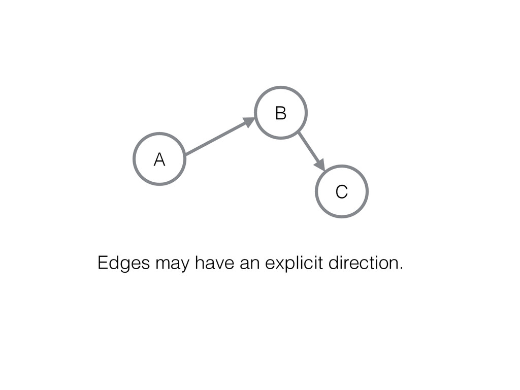 C A B Edges may have an explicit direction.