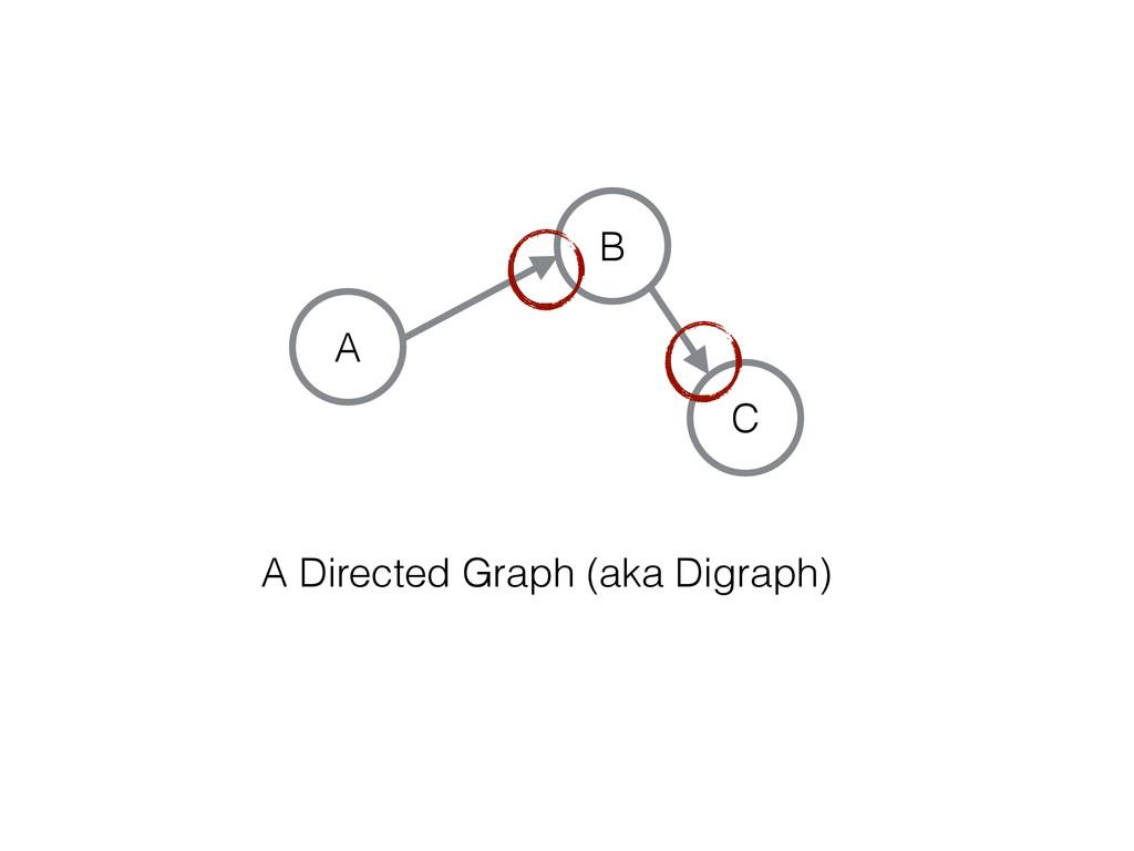 C A B A Directed Graph (aka Digraph)