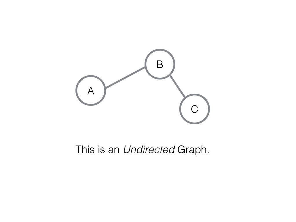 C A B This is an Undirected Graph.