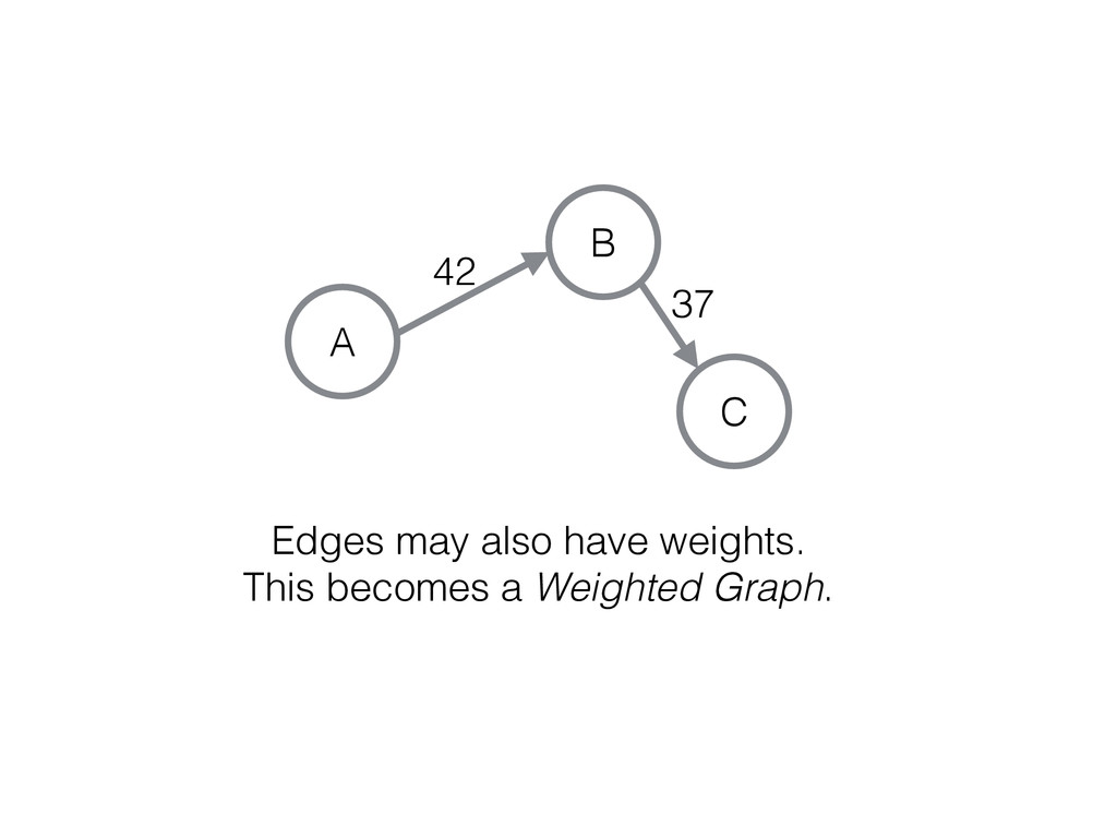 C A B Edges may also have weights. This becomes...