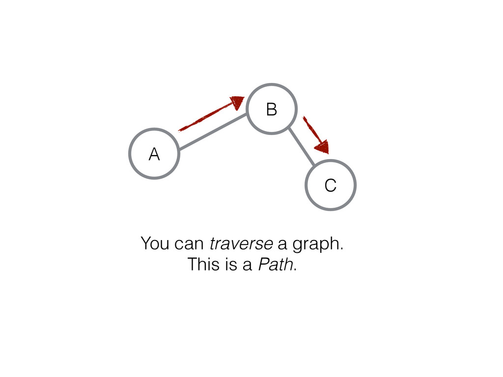 C A B You can traverse a graph. This is a Path.