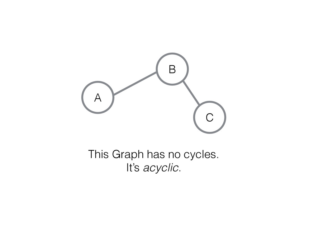 C A B This Graph has no cycles. It's acyclic.