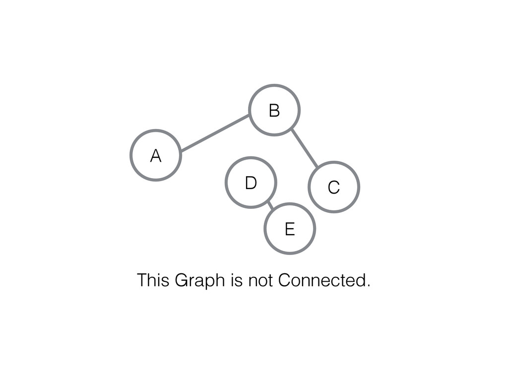 C A B This Graph is not Connected. E D