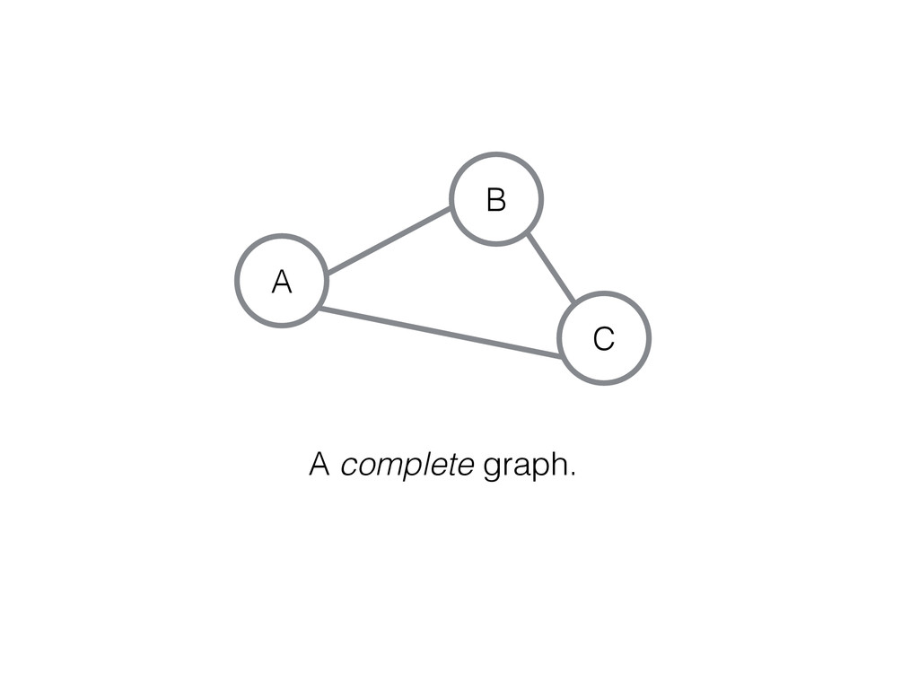 C A B A complete graph.