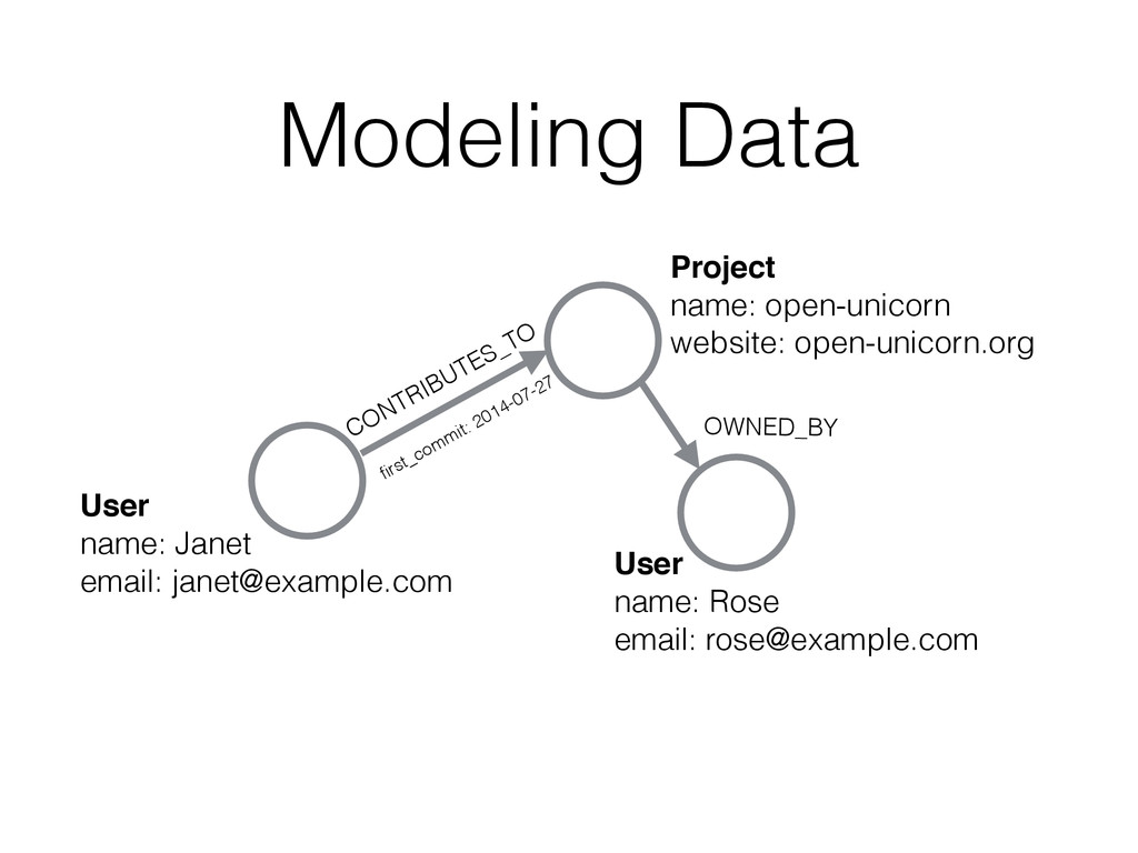 Modeling Data User! name: Janet email: janet@ex...